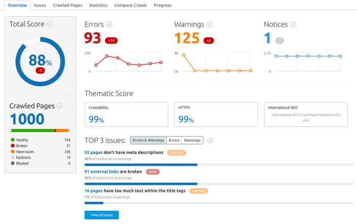 SEMrush website audit report and site score