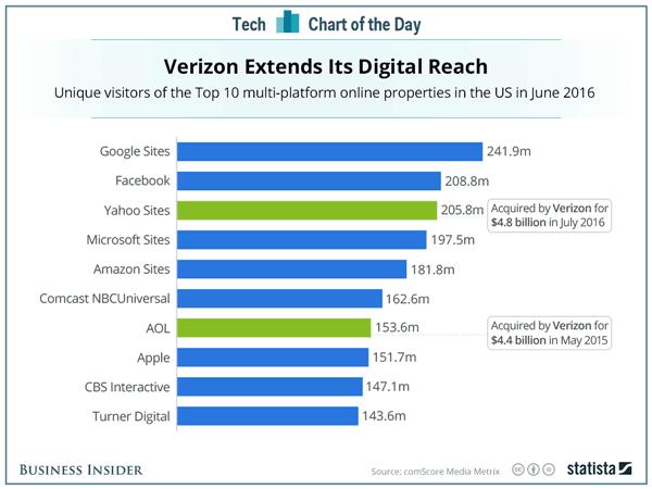 Stats about Google Facebook Yahoo Aol sites digital properties