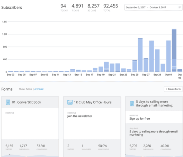 Convertkit analytics features review