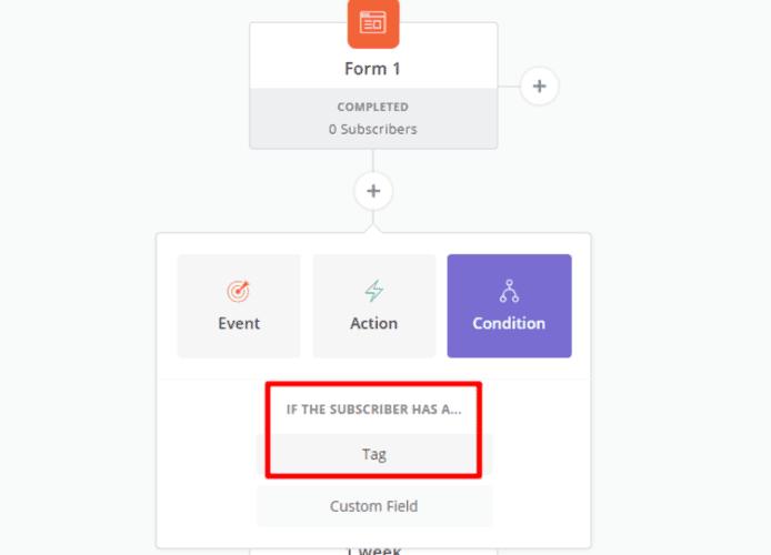 Convertkit automation based on tags