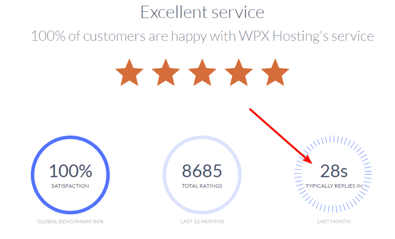 WPX Hosting Customer Service Review