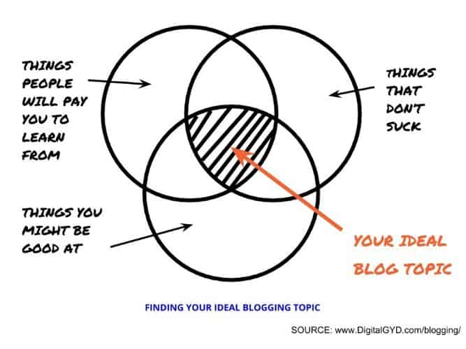how to find your niche in blogging
