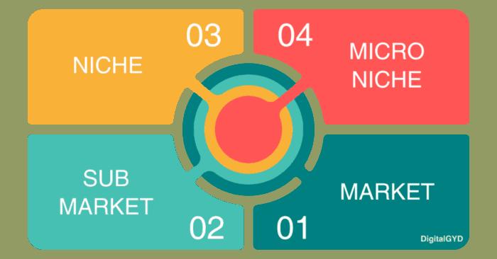 Diagram Showing Market vs Niche